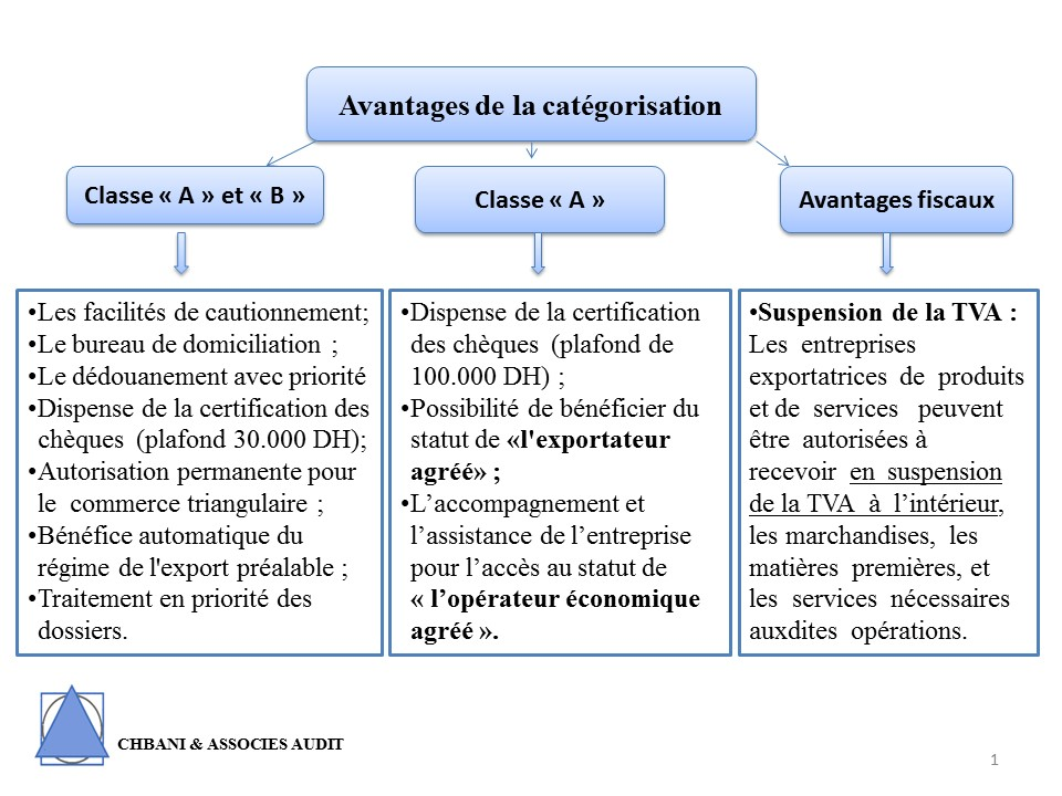 Categorisation douaniere schema