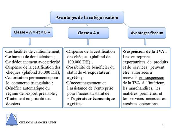 categorisation douaniere schema_600